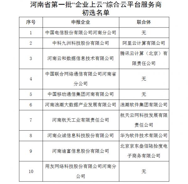 雷火电子竞技平台第一批企业上云综合云平台服务商初选名单公布移动、电信等入围