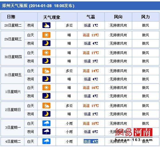 郑州春节期间一周天气预报-雷火电子竞技平台一周天气